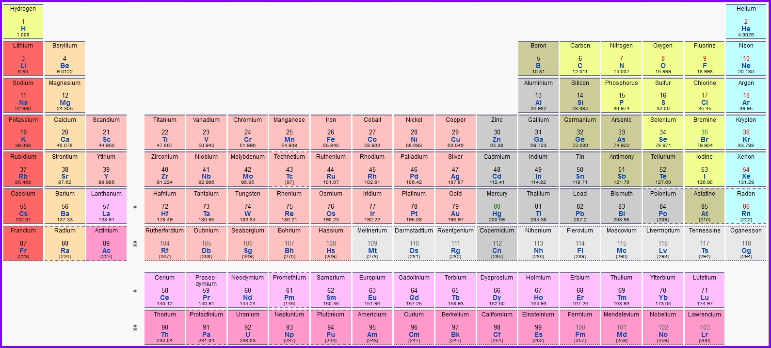 periodic table - Periodic Table Of Elements Extended