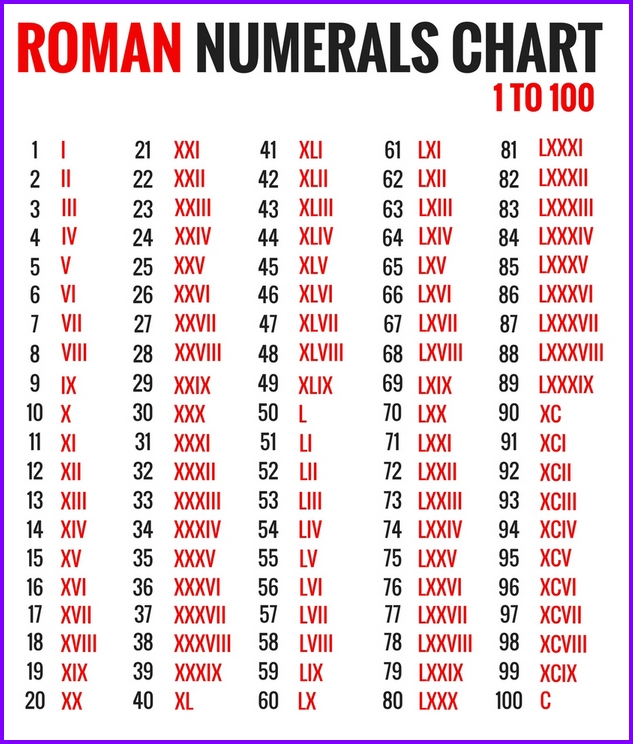 Roman Numerals Chart  Excel Templates  Excel Spreadsheets