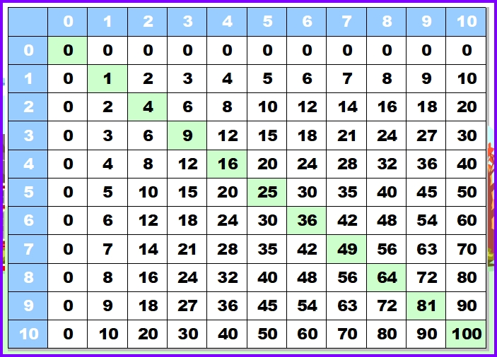 Multiplication Table for Excel