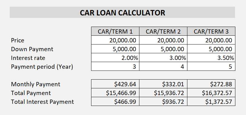 Car Loan Calculator - ETORG