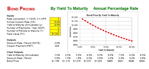 Bond Yield to Maturity Calculator Excel Template