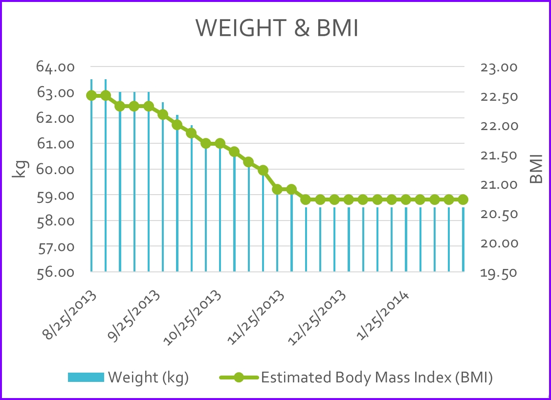 Ideal Weight Calculator Excel Template