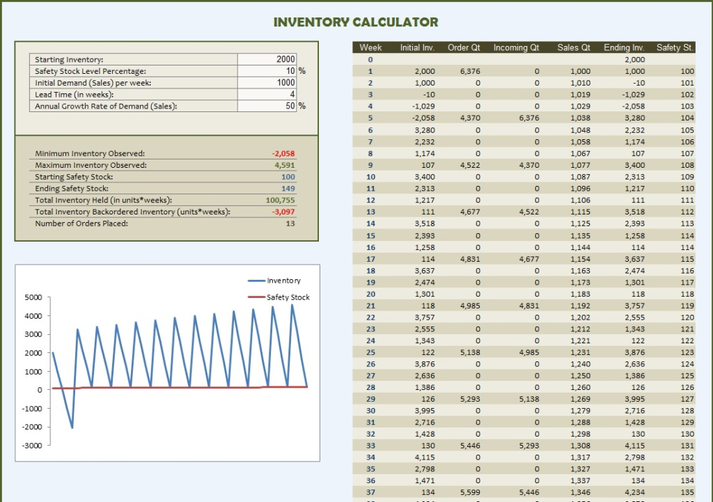 Inventory Calculator Excel Template