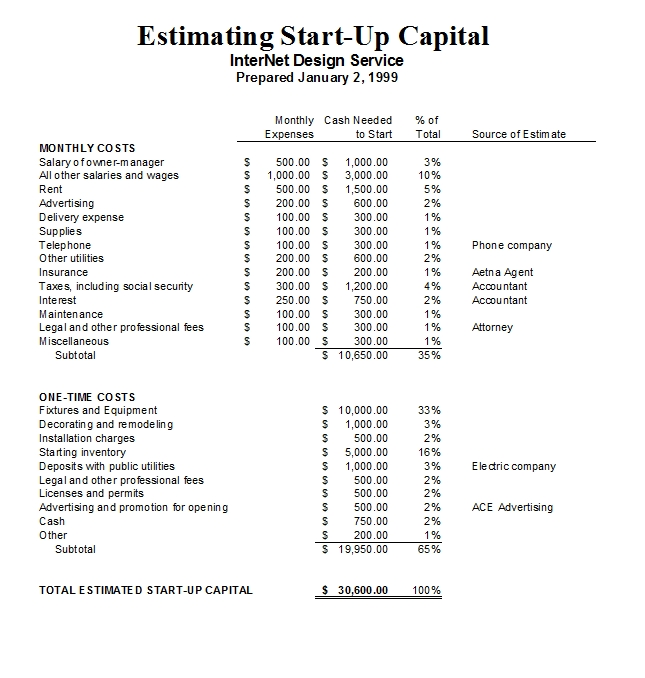 Start Up Capital Calculator Excel Template