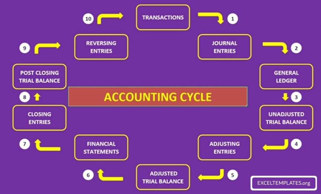Accounting Cycle for Service Company Template